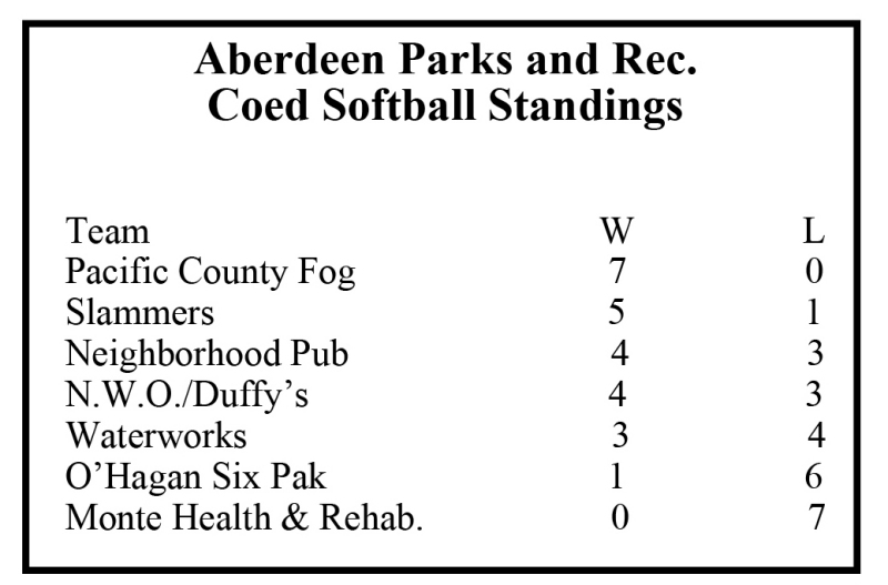 Aberdeen Parks and Recreations Upcoming Programs