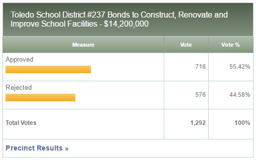 School bond likely a failure